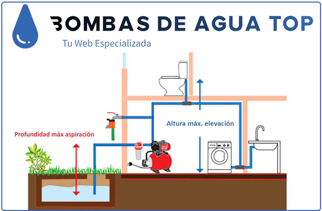 esquema altura de elevación bomba de agua