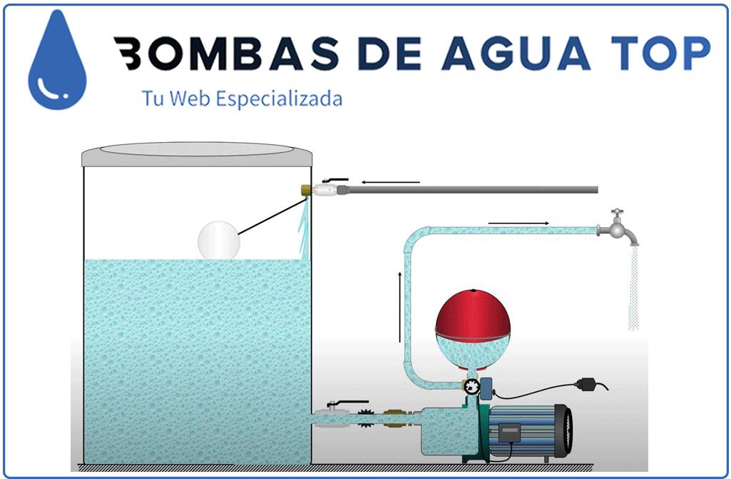 Esquema-funcionamiento-bomba-domestica