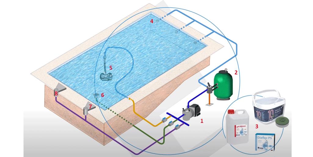 elementos-del-sistema-de-circulacion-y-limpieza-de-la-pisicna